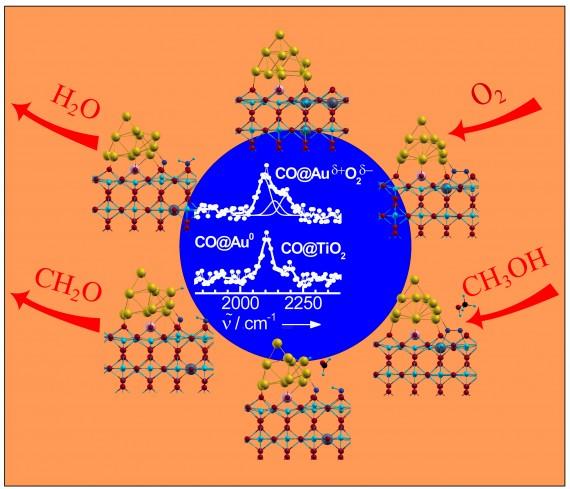 Gold titanium dioxide catalyst in action
