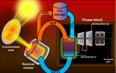 Storage Technique Boosts Solar Thermal Energy Potential