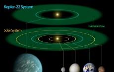 NASA's Kepler Mission Discovers Planet