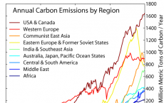 Carbon Emission by Region
