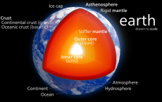 Diagram of the Earth