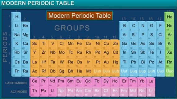 Periodic Classification Of Elements: Modern Periodic Table