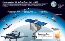 CleanSpace One satellite has a new ally in its mission to clean up space debris. EPFL has entered into a partnership with Swiss Space Systems (S3)