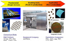 The project aims to develop the first roll-based chemical vapour deposition (CVD) machine for the mass production of few-layer graphene for transparent electrodes for LED and display applications, and