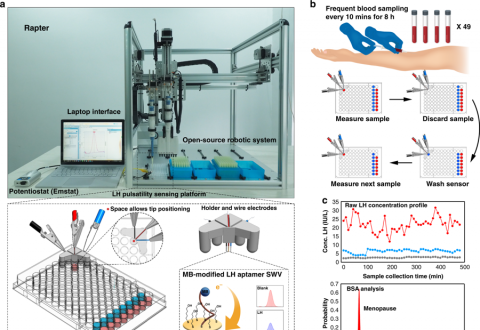 Measuring luteinising hormone pulsatility with a robotic aptamer-enabled electrochemical reader